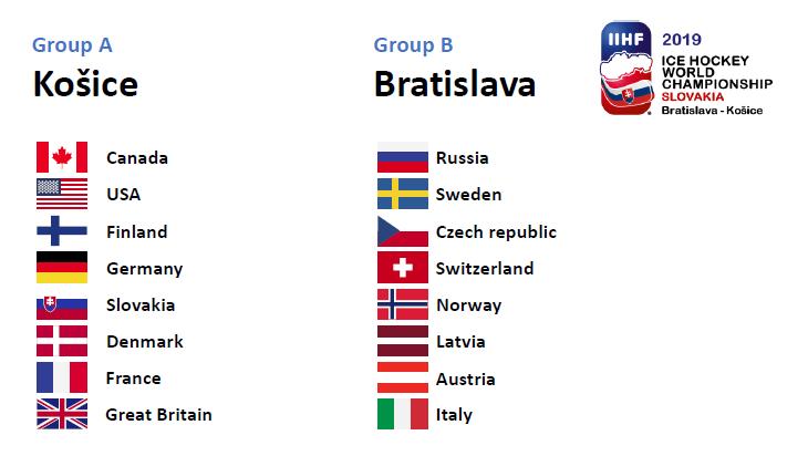 Hockey-VM 2019 grupper